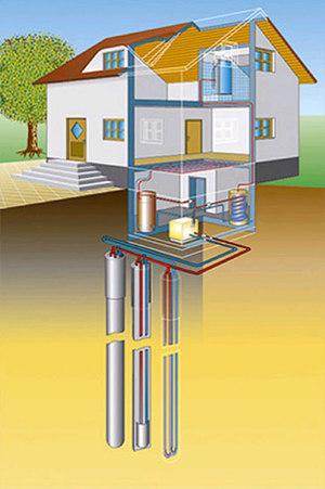 Wärmepumpe: Modell einer Tiefenbohrung.